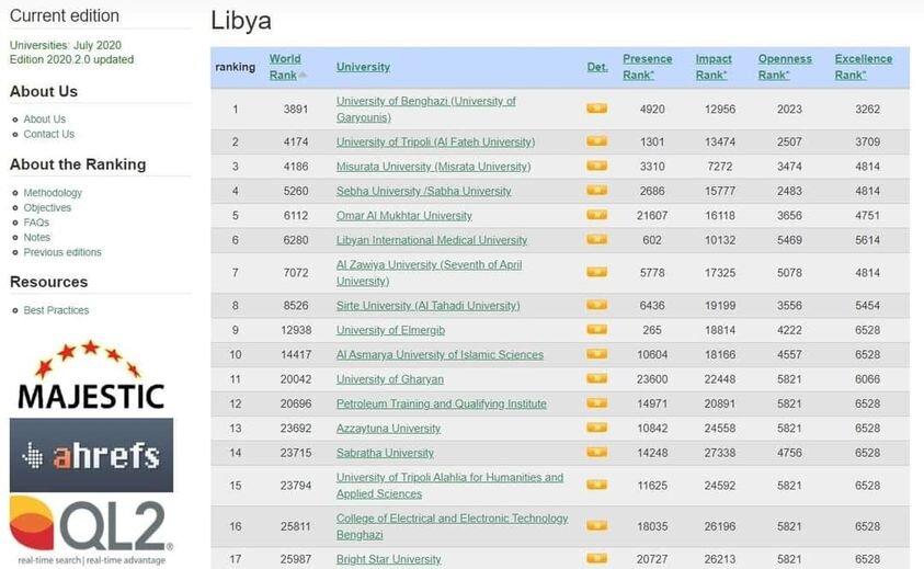 التصنيف الإسباني للجامعات الليبية