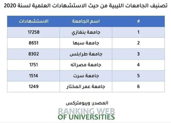 تصنيف الجامعات اللّيبية للعام 2020