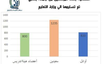 إحصائية بعدد المرشحين للإيفاد من جامعة بنغازي عن المعلومات والتوثيق